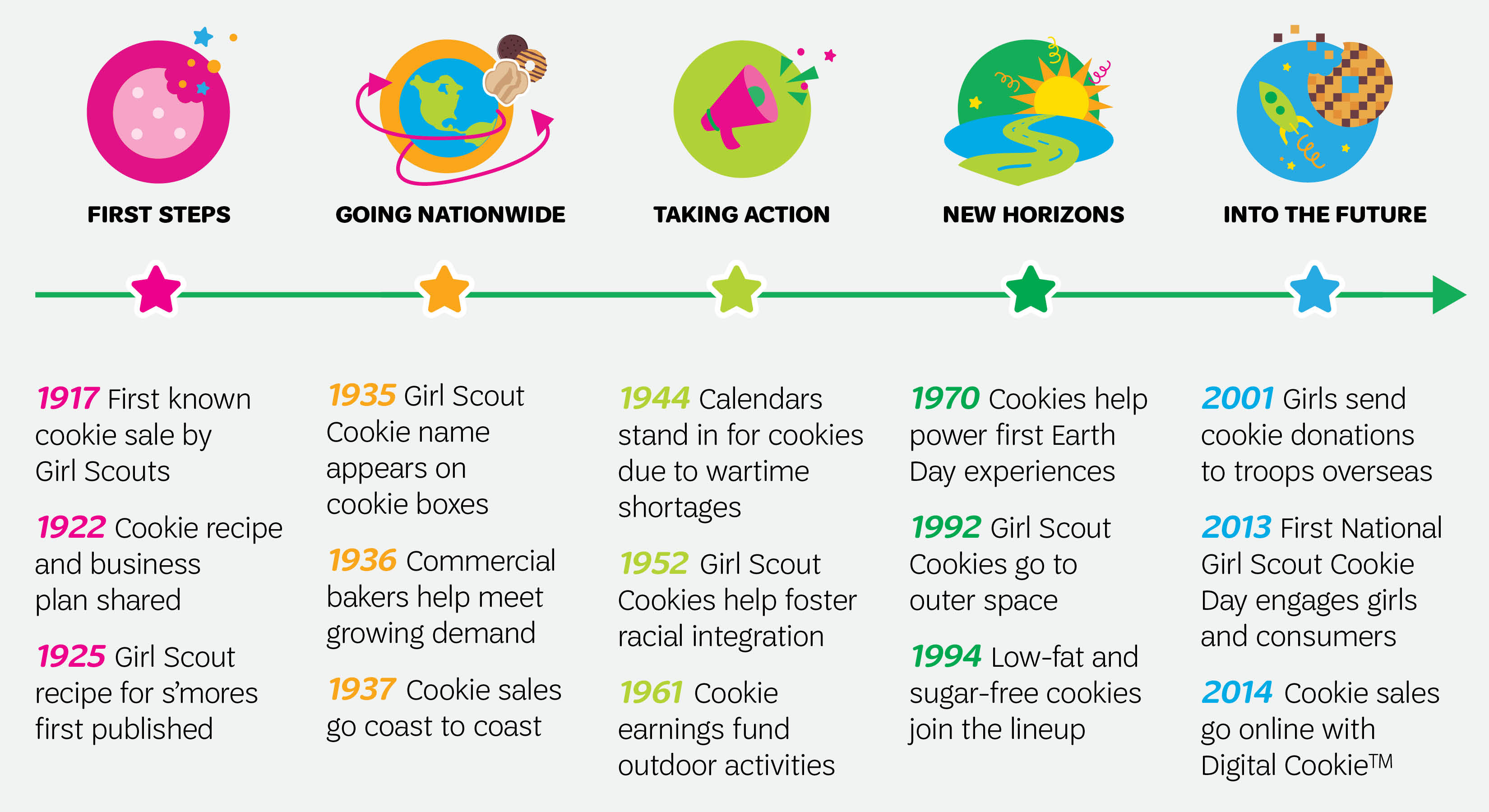 100 Years Of Cookie History Girl Scouts