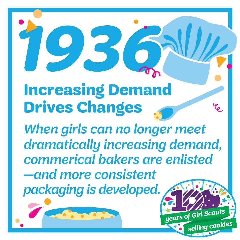 1936: Increasing Demand Drives Changes—When Girl Scouts can no longer meet dramatically increasing demand, commercial bakers are enlisted—and more consistent packaging is developed.