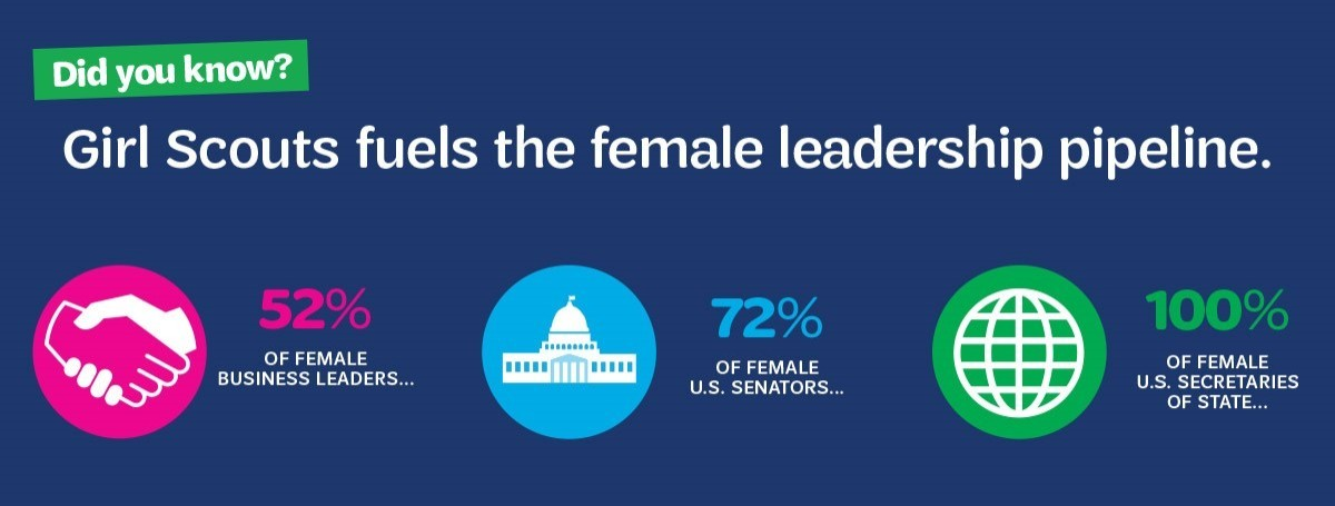 Did you know? Girl Scouts fuels the female leadership pipeline. 50% of female business leaders, 73% of female U.S. senators, and 100% of female U.S. secretaries of state were Girl Scouts.