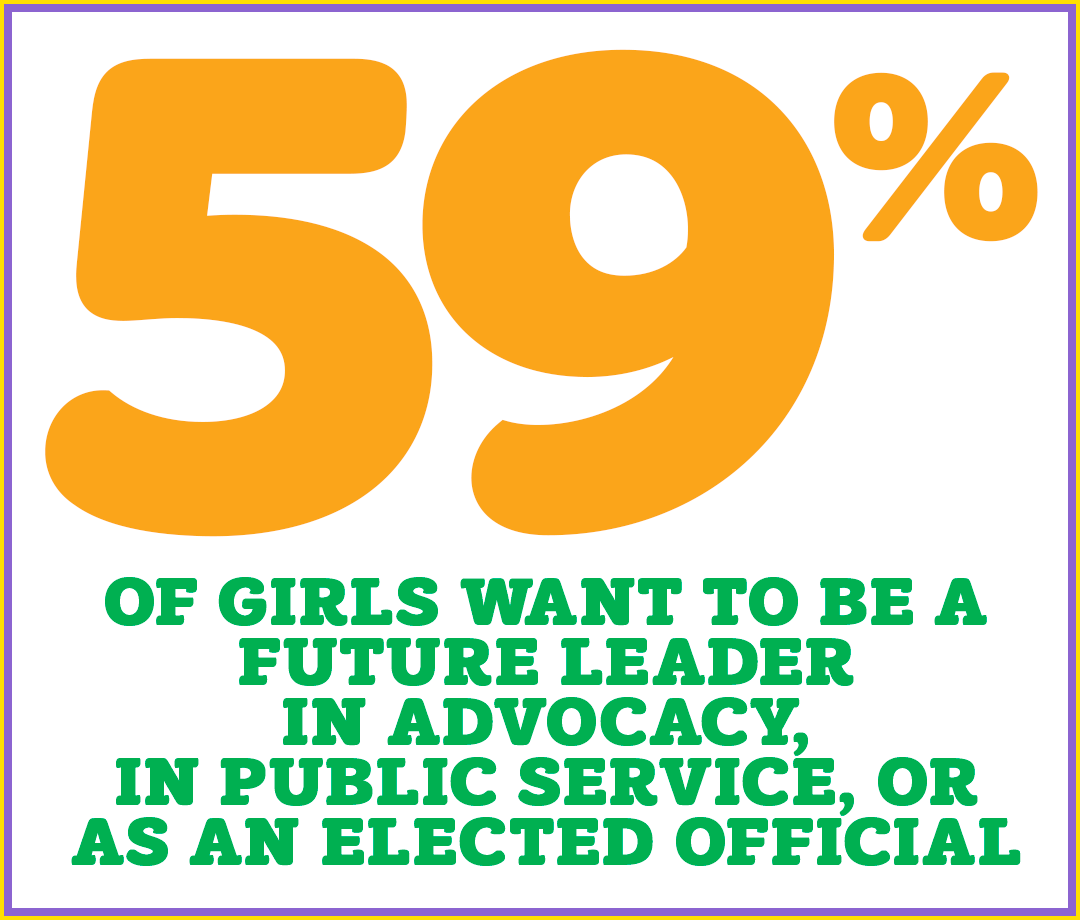 59% of girls want to be a future leader in advocacy, in public service, or as an elected official