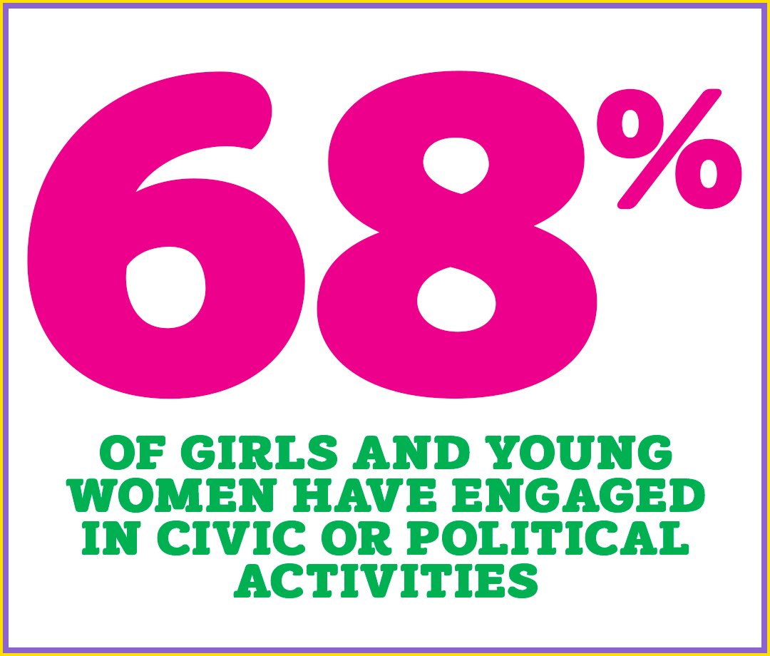 68% of girls and young women have engaged in civic or political activities