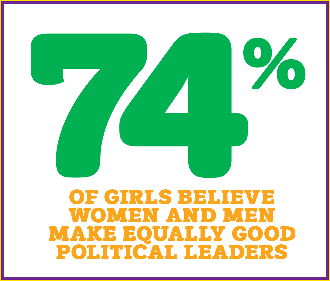 74% of girls believe women and men make equally good political leaders.